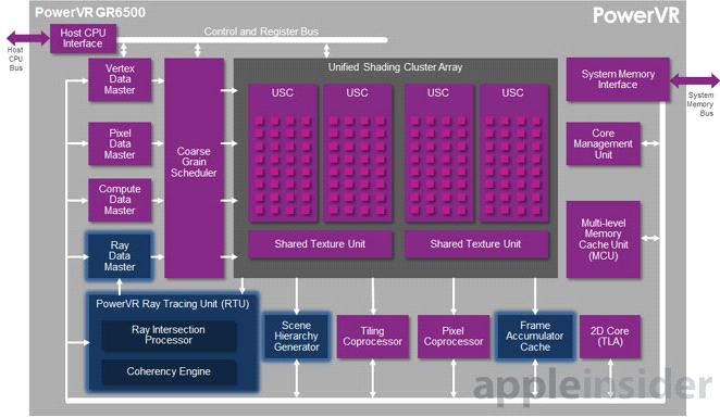 Grafički procesor za 3D sliku na iPhone