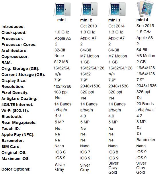 iPad modeli usporedba