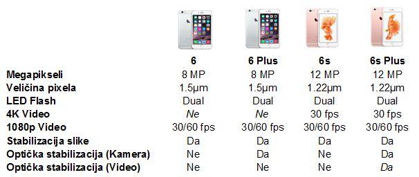 Usporedba kamere na iPhone 6